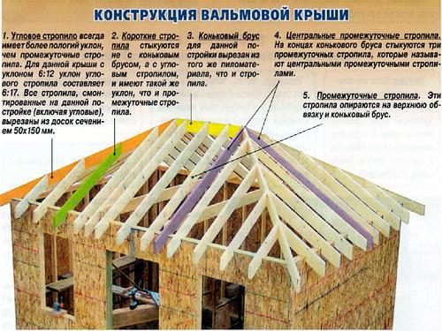 Вальмовые крыши монтаж своими руками 27