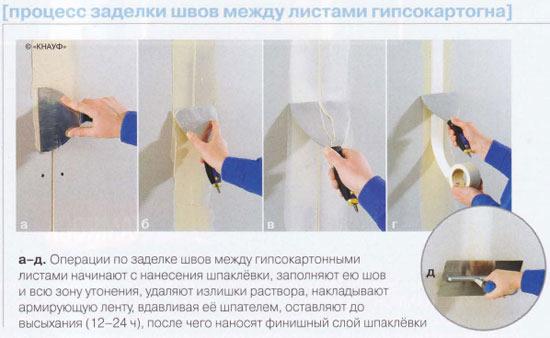 Заделка швов потолки из гипсокартона своими руками