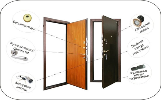 установить металлическую дверь бело