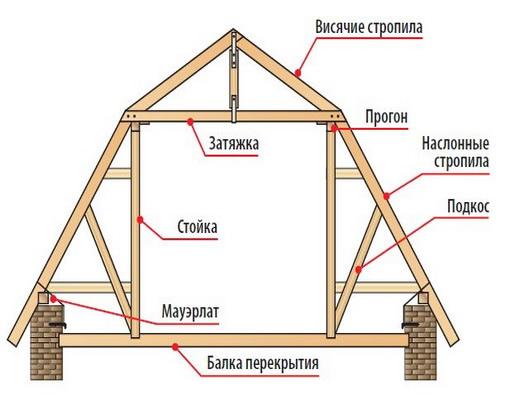 Как перекрыть крышу в доме