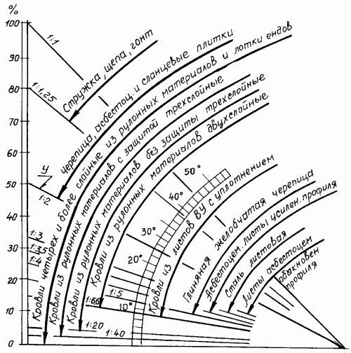 1169 телескопический опорный сучкорез, длина в зависимости от выдвижения от 70 до 90 см