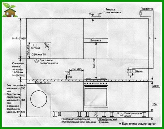Рисунок 2 - Обустройство кухни согласно принятым нормативам