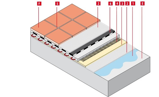 Укладка плитки на пол на теплый пол