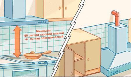 Bedingungen einen Gasherd in der Wohnung verbindet