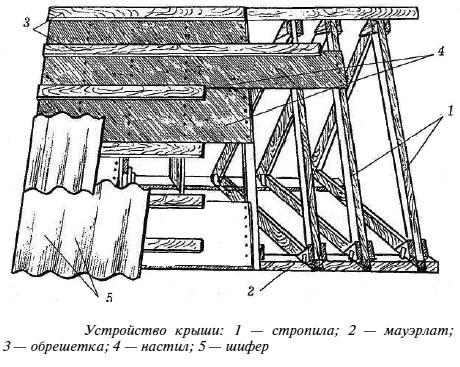 Крыша двухскатная из шифера