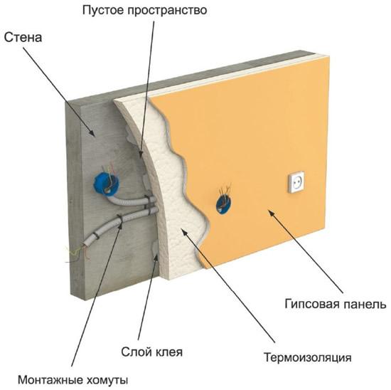 Монтаж проводки при монтаже гипсокартона