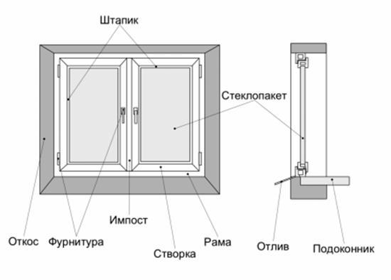 Монтаж металлопластикового окна своими руками видео